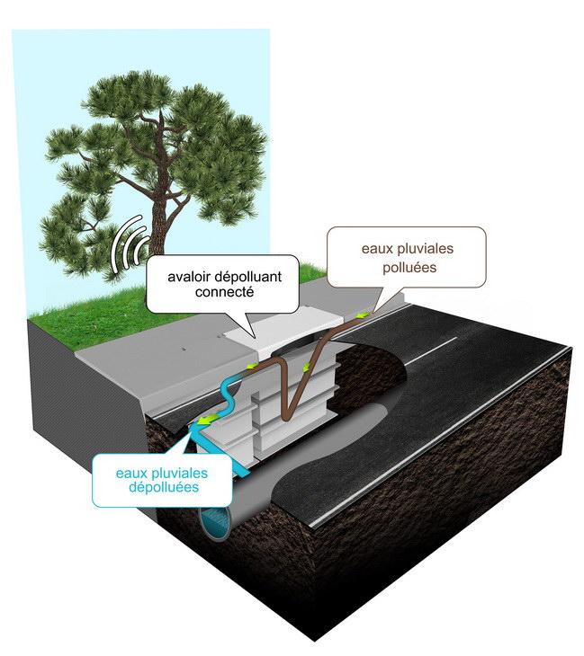 Veolia water R&D avaloir IOT cleantech